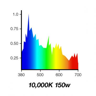 10000K 150W Double Ended Aquarium Metal Halide Bulb 10K Spectrum
