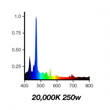 20000K 250W Double Ended Aquarium Metal Halide Bulb 20K Spectrum