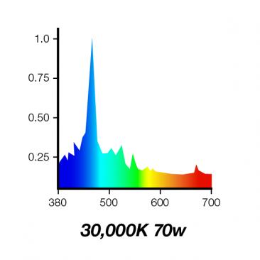 30000K 70W Double Ended Aquarium Metal Halide Bulb 30K Spectrum