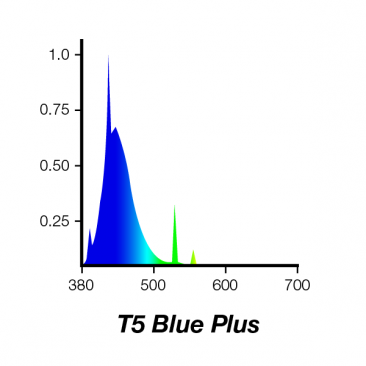 45W Juwel Aquarium T5 Fluorescent Blue Plus + Tube Bulb spectrum