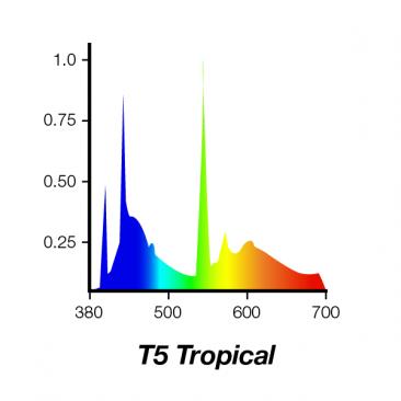 54W Juwel Aquarium T5 Fluorescent Tropical Tube Bulb Dimensions